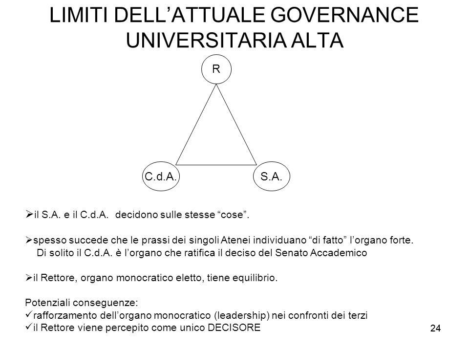 """24 LIMITI DELL'ATTUALE GOVERNANCE UNIVERSITARIA ALTA R S.A.C.d.A.  il S.A. e il C.d.A. decidono sulle stesse """"cose"""".  spesso succede che le prassi d"""