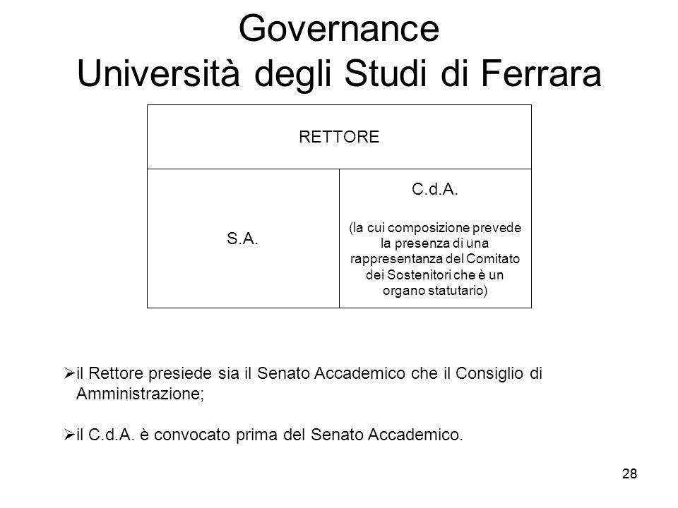 28 Governance Università degli Studi di Ferrara RETTORE S.A. C.d.A. (la cui composizione prevede la presenza di una rappresentanza del Comitato dei So