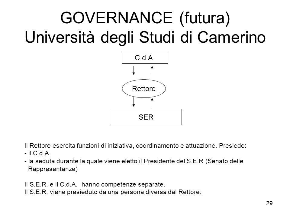 29 GOVERNANCE (futura) Università degli Studi di Camerino C.d.A. Rettore SER Il Rettore esercita funzioni di iniziativa, coordinamento e attuazione. P