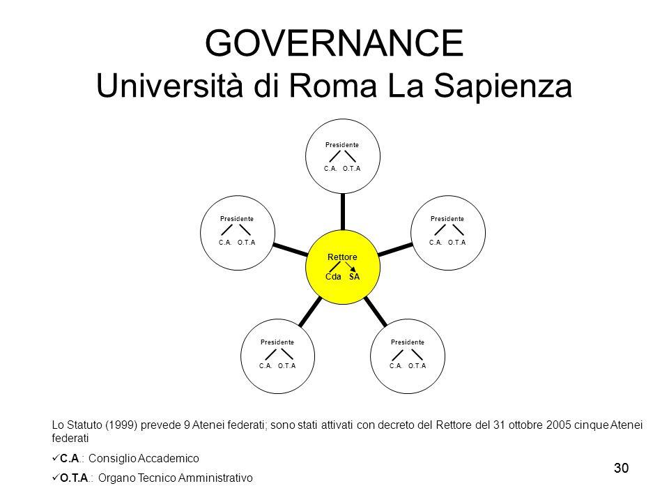 30 GOVERNANCE Università di Roma La Sapienza Lo Statuto (1999) prevede 9 Atenei federati; sono stati attivati con decreto del Rettore del 31 ottobre 2