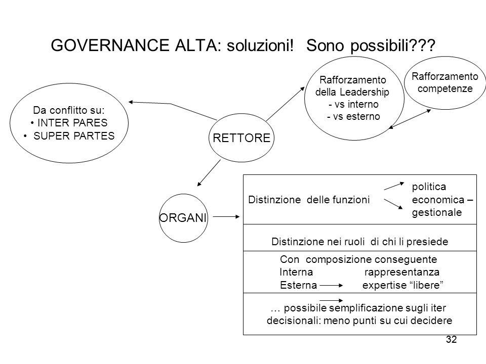 32 GOVERNANCE ALTA: soluzioni! Sono possibili??? RETTORE Rafforzamento della Leadership - vs interno - vs esterno Rafforzamento competenze Da conflitt