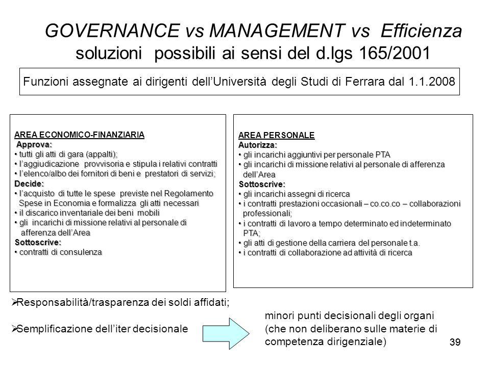39 GOVERNANCE vs MANAGEMENT vs Efficienza soluzioni possibili ai sensi del d.lgs 165/2001 Funzioni assegnate ai dirigenti dell'Università degli Studi di Ferrara dal 1.1.2008 AREA ECONOMICO-FINANZIARIA Approva: Approva: tutti gli atti di gara (appalti); tutti gli atti di gara (appalti); l'aggiudicazione provvisoria e stipula i relativi contratti l'aggiudicazione provvisoria e stipula i relativi contratti l'elenco/albo dei fornitori di beni e prestatori di servizi; l'elenco/albo dei fornitori di beni e prestatori di servizi;Decide: l'acquisto di tutte le spese previste nel Regolamento l'acquisto di tutte le spese previste nel Regolamento Spese in Economia e formalizza gli atti necessari Spese in Economia e formalizza gli atti necessari il discarico inventariale dei beni mobili il discarico inventariale dei beni mobili gli incarichi di missione relativi al personale di gli incarichi di missione relativi al personale di afferenza dell'Area afferenza dell'AreaSottoscrive: contratti di consulenza contratti di consulenza AREA PERSONALEAutorizza: gli incarichi aggiuntivi per personale PTA gli incarichi aggiuntivi per personale PTA gli incarichi di missione relativi al personale di afferenza gli incarichi di missione relativi al personale di afferenza dell'Area dell'AreaSottoscrive: gli incarichi assegni di ricerca gli incarichi assegni di ricerca i contratti prestazioni occasionali – co.co.co – collaborazioni i contratti prestazioni occasionali – co.co.co – collaborazioni professionali; professionali; i contratti di lavoro a tempo determinato ed indeterminato i contratti di lavoro a tempo determinato ed indeterminato PTA; PTA; gli atti di gestione della carriera del personale t.a.