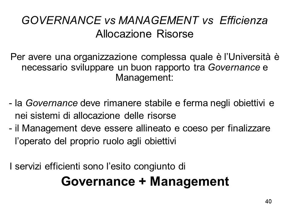40 GOVERNANCE vs MANAGEMENT vs Efficienza Allocazione Risorse Per avere una organizzazione complessa quale è l'Università è necessario sviluppare un buon rapporto tra Governance e Management: - la Governance deve rimanere stabile e ferma negli obiettivi e nei sistemi di allocazione delle risorse - il Management deve essere allineato e coeso per finalizzare l'operato del proprio ruolo agli obiettivi I servizi efficienti sono l'esito congiunto di Governance + Management