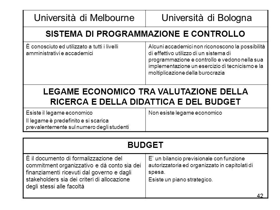 42 Università di MelbourneUniversità di Bologna SISTEMA DI PROGRAMMAZIONE E CONTROLLO È conosciuto ed utilizzato a tutti i livelli amministrativi e ac