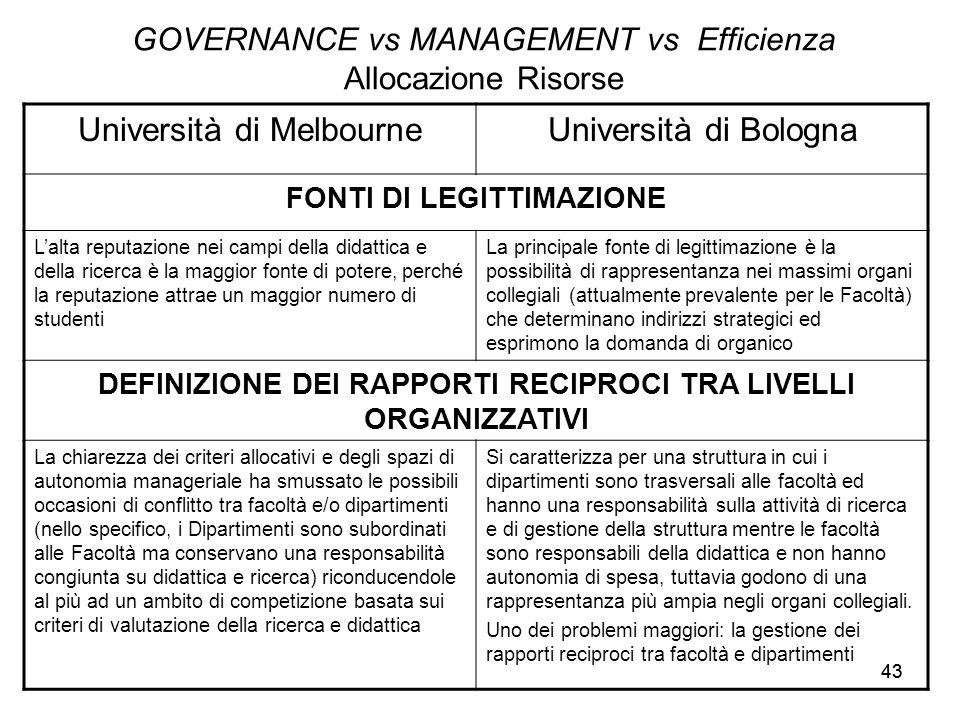 43 GOVERNANCE vs MANAGEMENT vs Efficienza Allocazione Risorse Università di MelbourneUniversità di Bologna FONTI DI LEGITTIMAZIONE L'alta reputazione