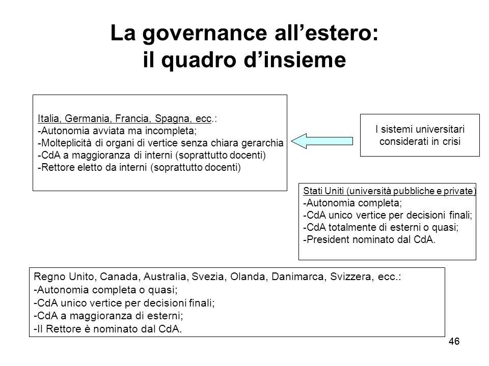 46 La governance all'estero: il quadro d'insieme Italia, Germania, Francia, Spagna, ecc.: -Autonomia avviata ma incompleta; -Molteplicità di organi di