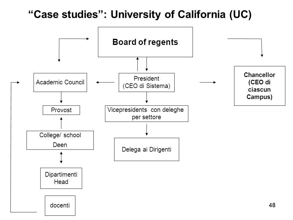 48 Case studies : University of California (UC) Board of regents President (CEO di Sistema) Academic Council Chancellor (CEO di ciascun Campus) Vicepresidents con deleghe per settore Delega ai Dirigenti Provost docenti College/ school Deen Dipartimenti Head