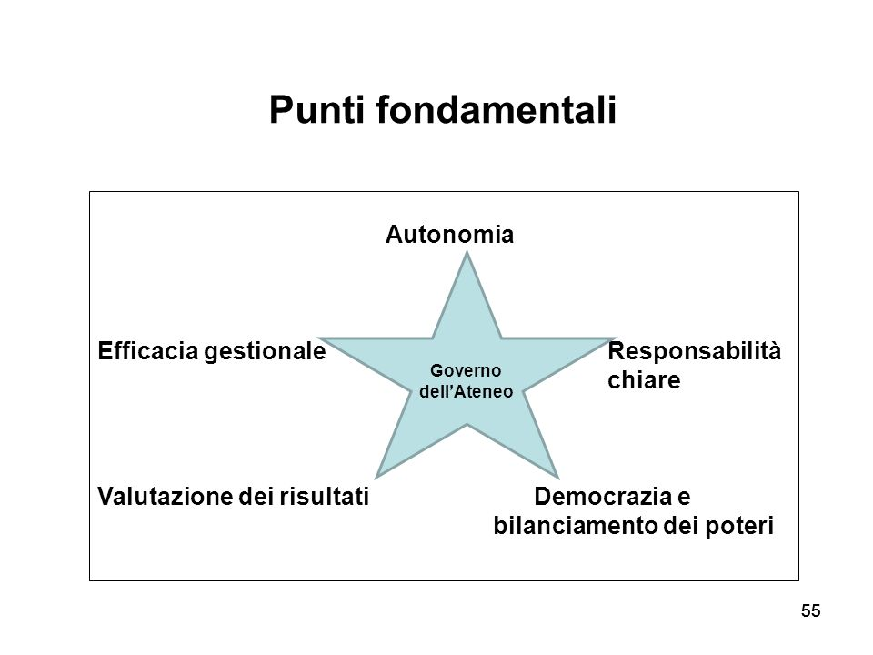 55 Punti fondamentali Autonomia Efficacia gestionale Responsabilità chiare Valutazione dei risultatiDemocrazia e bilanciamento dei poteri 55 Governo d