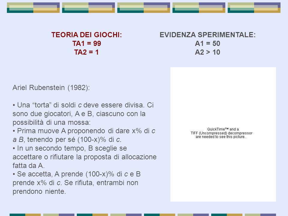 EVIDENZA SPERIMENTALE: A1 = 50 A2 > 10 TEORIA DEI GIOCHI: TA1 = 99 TA2 = 1 Ariel Rubenstein (1982): Una torta di soldi c deve essere divisa.