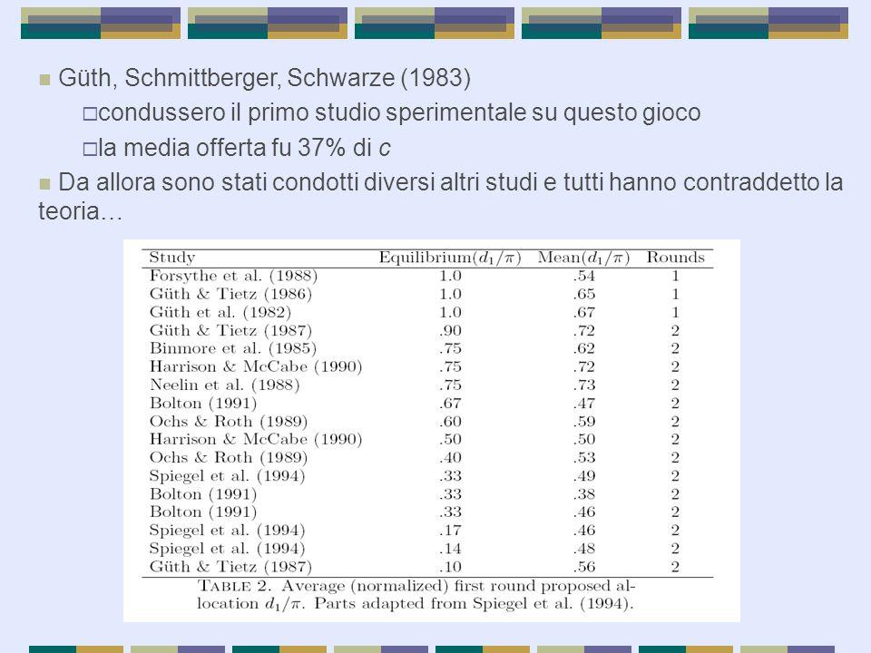 Güth, Schmittberger, Schwarze (1983)  condussero il primo studio sperimentale su questo gioco  la media offerta fu 37% di c Da allora sono stati con