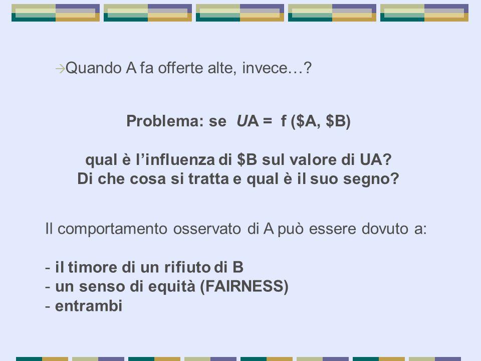  Quando A fa offerte alte, invece…? Problema: se UA = f ($A, $B) qual è l'influenza di $B sul valore di UA? Di che cosa si tratta e qual è il suo seg