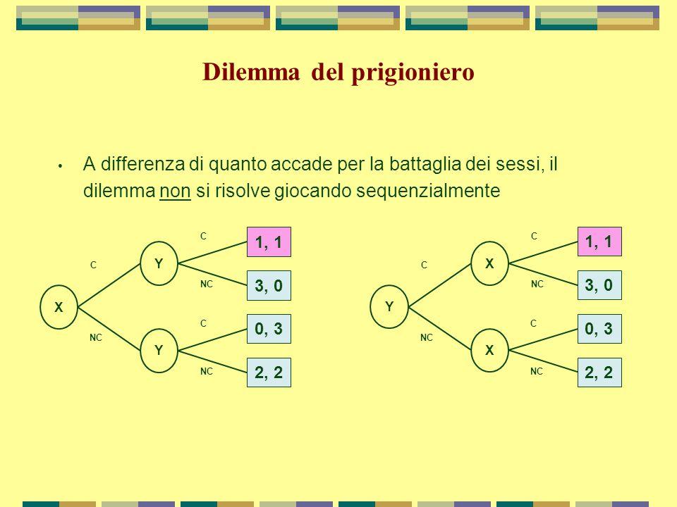 Dilemma del prigioniero A differenza di quanto accade per la battaglia dei sessi, il dilemma non si risolve giocando sequenzialmente X Y Y NC C C C 1, 1 3, 0 0, 3 2, 2 Y X X NC C C C 1, 1 3, 0 0, 3 2, 2