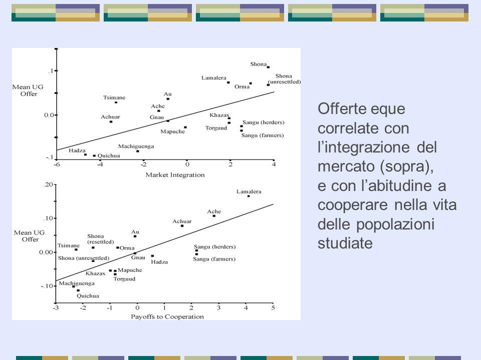 Offerte eque correlate con l'integrazione del mercato (sopra), e con l'abitudine a cooperare nella vita delle popolazioni studiate