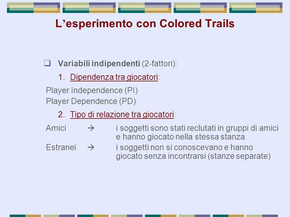  Variabili indipendenti (2-fattori): 1. Dipendenza tra giocatori: Player Independence (PI) Player Dependence (PD) 2. Tipo di relazione tra giocatori:
