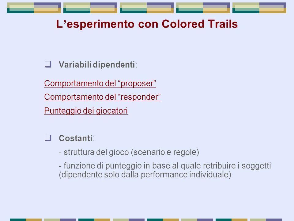  Variabili dipendenti: Comportamento del proposer Comportamento del responder Punteggio dei giocatori  Costanti: - struttura del gioco (scenario e regole) - funzione di punteggio in base al quale retribuire i soggetti (dipendente solo dalla performance individuale) L ' esperimento con Colored Trails