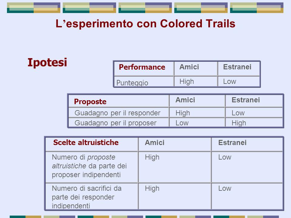 Ipotesi AmiciEstranei Guadagno per il responderHighLow Guadagno per il proposerLowHigh Proposte AmiciEstranei Numero di proposte altruistiche da parte dei proposer indipendenti HighLow Numero di sacrifici da parte dei responder indipendenti HighLow Scelte altruistiche AmiciEstranei Punteggio HighLow Performance L ' esperimento con Colored Trails
