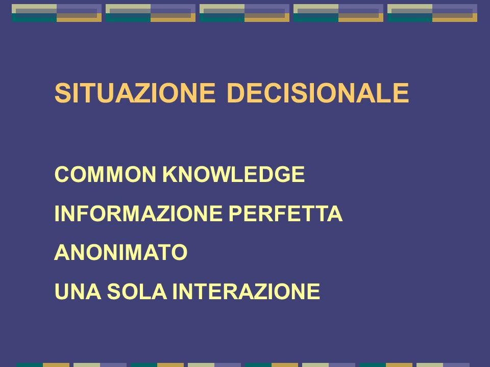 SITUAZIONE DECISIONALE COMMON KNOWLEDGE INFORMAZIONE PERFETTA ANONIMATO UNA SOLA INTERAZIONE