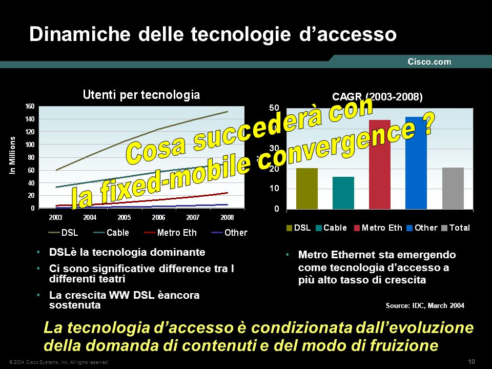 10 © 2004 Cisco Systems, Inc. All rights reserved. Dinamiche delle tecnologie d'accesso DSLè la tecnologia dominante Ci sono significative difference