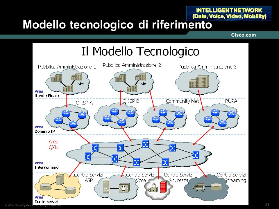 31 © 2004 Cisco Systems, Inc. All rights reserved. Modello tecnologico di riferimento INTELLIGENT NETWORK (Data, Voice, Video, Mobility)