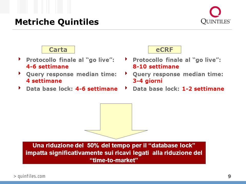 """9 Metriche Quintiles  Protocollo finale al """"go live"""": 4-6 settimane  Query response median time: 4 settimane  Data base lock: 4-6 settimane  Proto"""