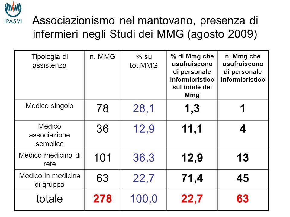 Associazionismo nel mantovano, presenza di infermieri negli Studi dei MMG (agosto 2009) Tipologia di assistenza n.