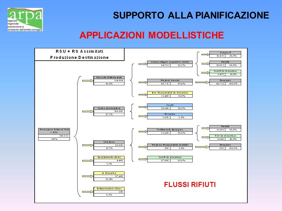 SUPPORTO ALLA PIANIFICAZIONE APPLICAZIONI MODELLISTICHE FLUSSI RIFIUTI
