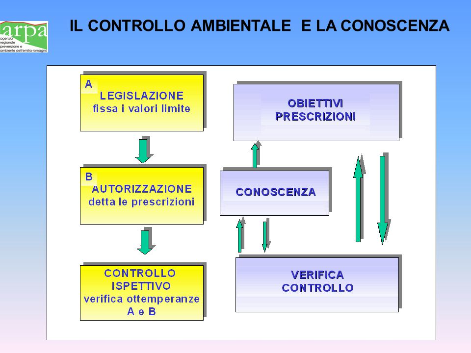 IL CONTROLLO AMBIENTALE E LA CONOSCENZA