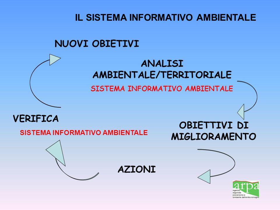 ANALISI AMBIENTALE/TERRITORIALE SISTEMA INFORMATIVO AMBIENTALE OBIETTIVI DI MIGLIORAMENTO AZIONI VERIFICA SISTEMA INFORMATIVO AMBIENTALE NUOVI OBIETIV