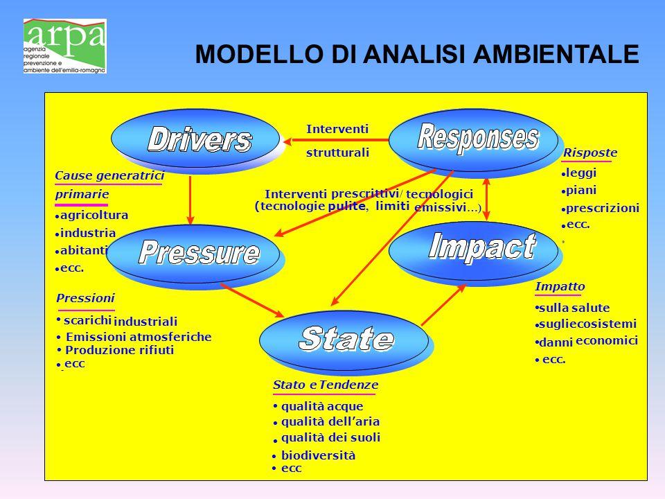 ecosistemi economici Impatto sulla salute sugli danni ecc. Interventi Produzione rifiuti strutturali scarichi industriali Emissioni atmosferiche - ecc