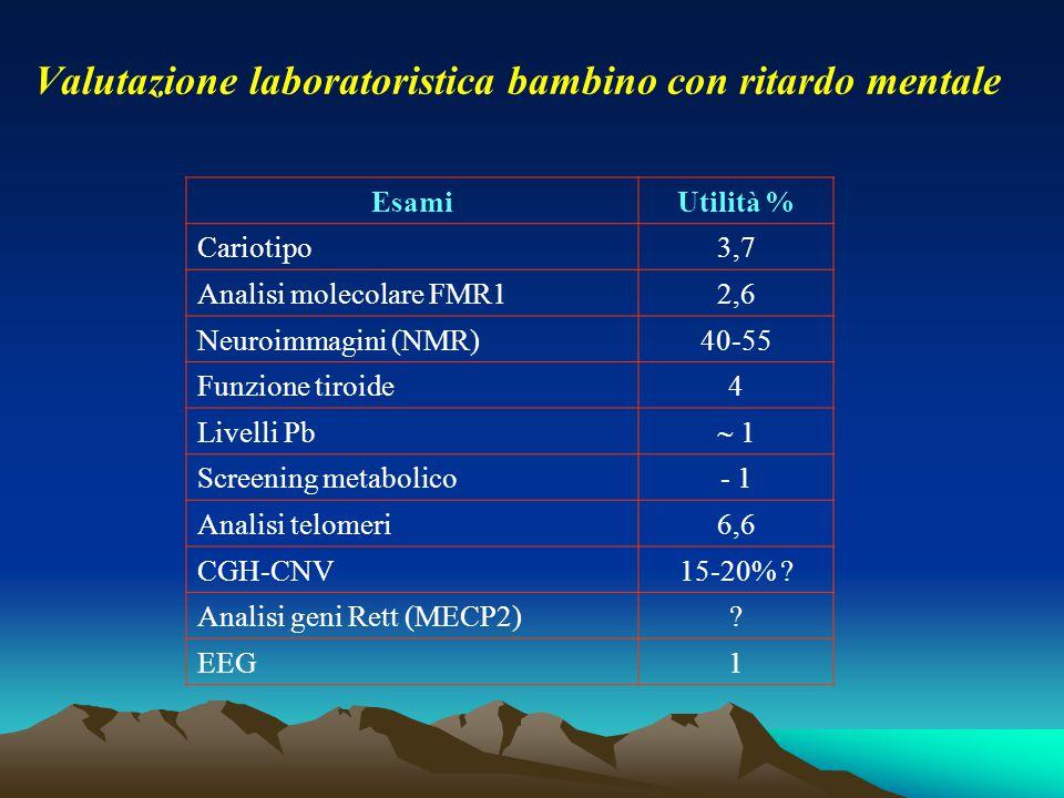 Valutazione laboratoristica bambino con ritardo mentale EsamiUtilità % Cariotipo3,7 Analisi molecolare FMR12,6 Neuroimmagini (NMR)40-55 Funzione tiroi