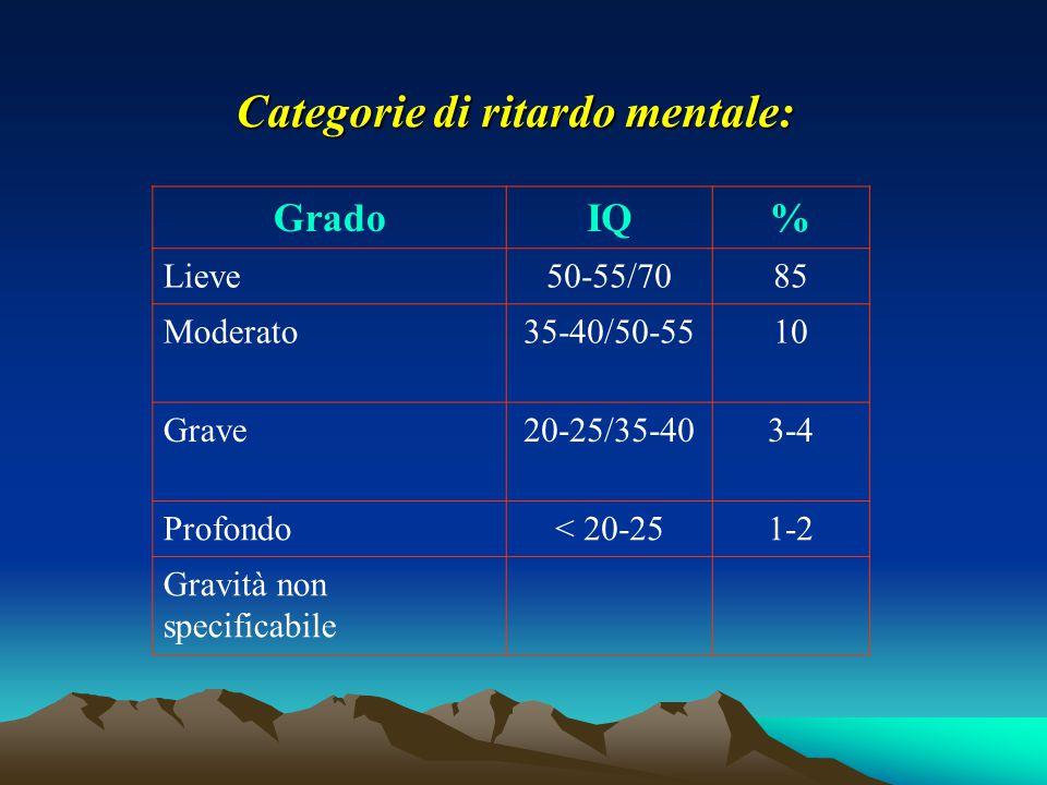 Categorie di ritardo mentale: GradoIQ% Lieve50-55/7085 Moderato35-40/50-5510 Grave20-25/35-403-4 Profondo< 20-251-2 Gravità non specificabile