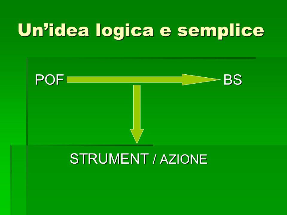 Un'idea logica e semplice STRUMENT / AZIONE POF POFBS