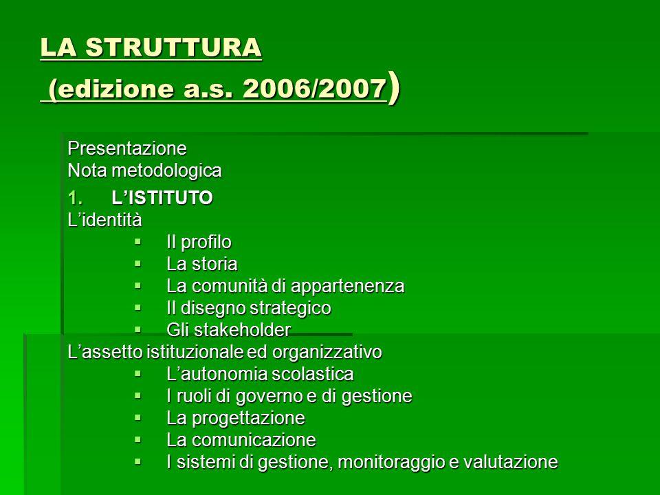 LA STRUTTURA (edizione a.s. 2006/2007 ) Presentazione Nota metodologica 1.L'ISTITUTO L'identità  Il profilo  La storia  La comunità di appartenenza