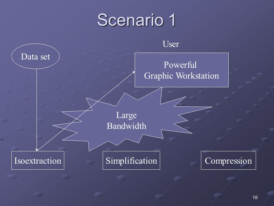 18 Scenario 1 Data set Powerful Graphic Workstation User IsoextractionSimplificationCompression Large Bandwidth
