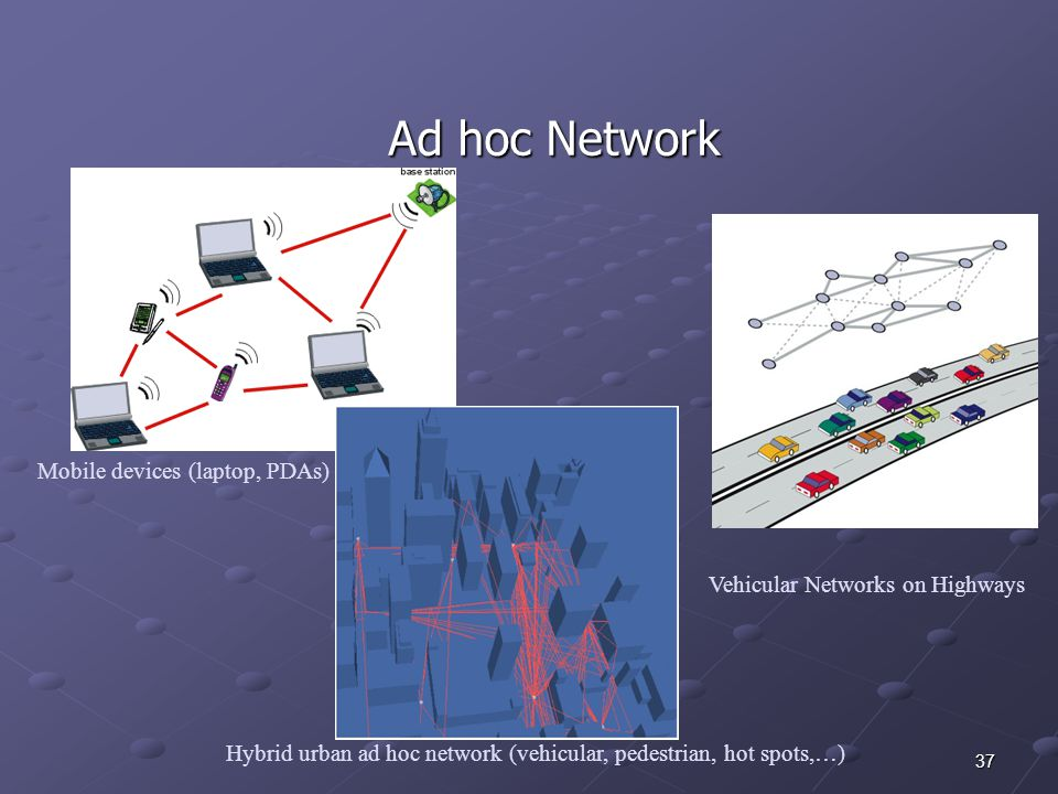 37 Ad hoc Network Mobile devices (laptop, PDAs) Vehicular Networks on Highways Hybrid urban ad hoc network (vehicular, pedestrian, hot spots,…)
