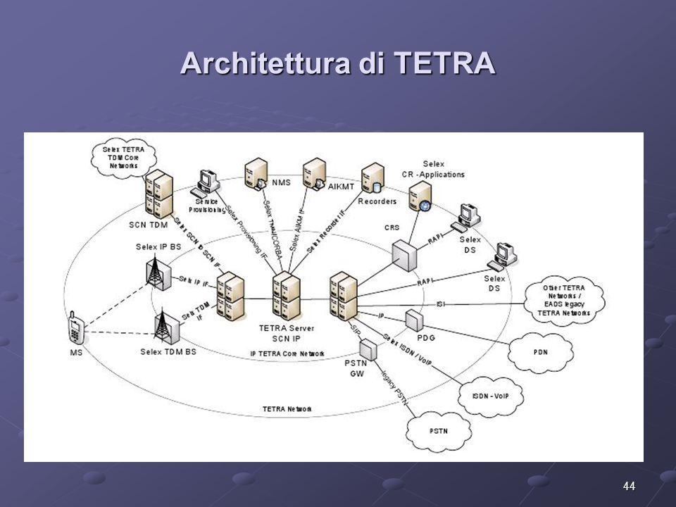 44 Architettura di TETRA