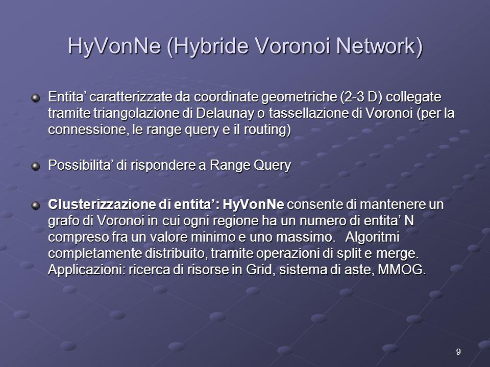 9 HyVonNe (Hybride Voronoi Network) Entita' caratterizzate da coordinate geometriche (2-3 D) collegate tramite triangolazione di Delaunay o tassellazione di Voronoi (per la connessione, le range query e il routing) Possibilita' di rispondere a Range Query Clusterizzazione di entita': HyVonNe consente di mantenere un grafo di Voronoi in cui ogni regione ha un numero di entita' N compreso fra un valore minimo e uno massimo.