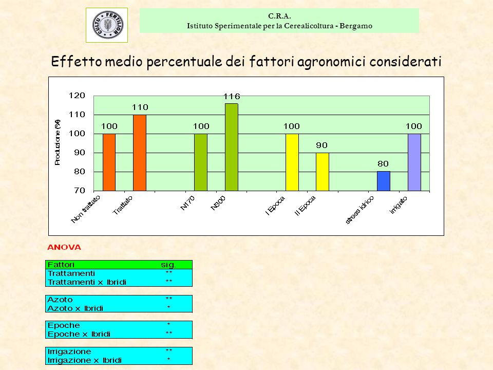 C.R.A. Istituto Sperimentale per la Cerealicoltura - Bergamo Effetto medio percentuale dei fattori agronomici considerati