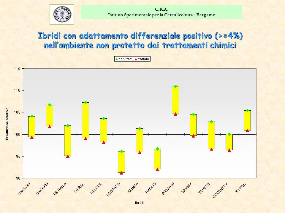 C.R.A. Istituto Sperimentale per la Cerealicoltura - Bergamo Ibridi con adattamento differenziale positivo (>=4%) nell'ambiente non protetto dai tratt