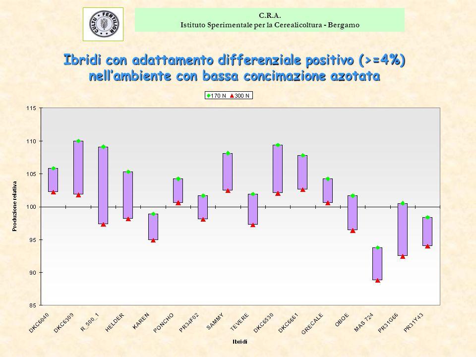 C.R.A. Istituto Sperimentale per la Cerealicoltura - Bergamo Ibridi con adattamento differenziale positivo (>=4%) nell'ambiente con bassa concimazione