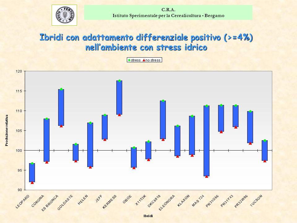 C.R.A. Istituto Sperimentale per la Cerealicoltura - Bergamo Ibridi con adattamento differenziale positivo (>=4%) nell'ambiente con stress idrico