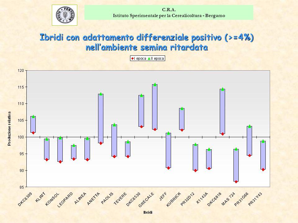 C.R.A. Istituto Sperimentale per la Cerealicoltura - Bergamo Ibridi con adattamento differenziale positivo (>=4%) nell'ambiente semina ritardata