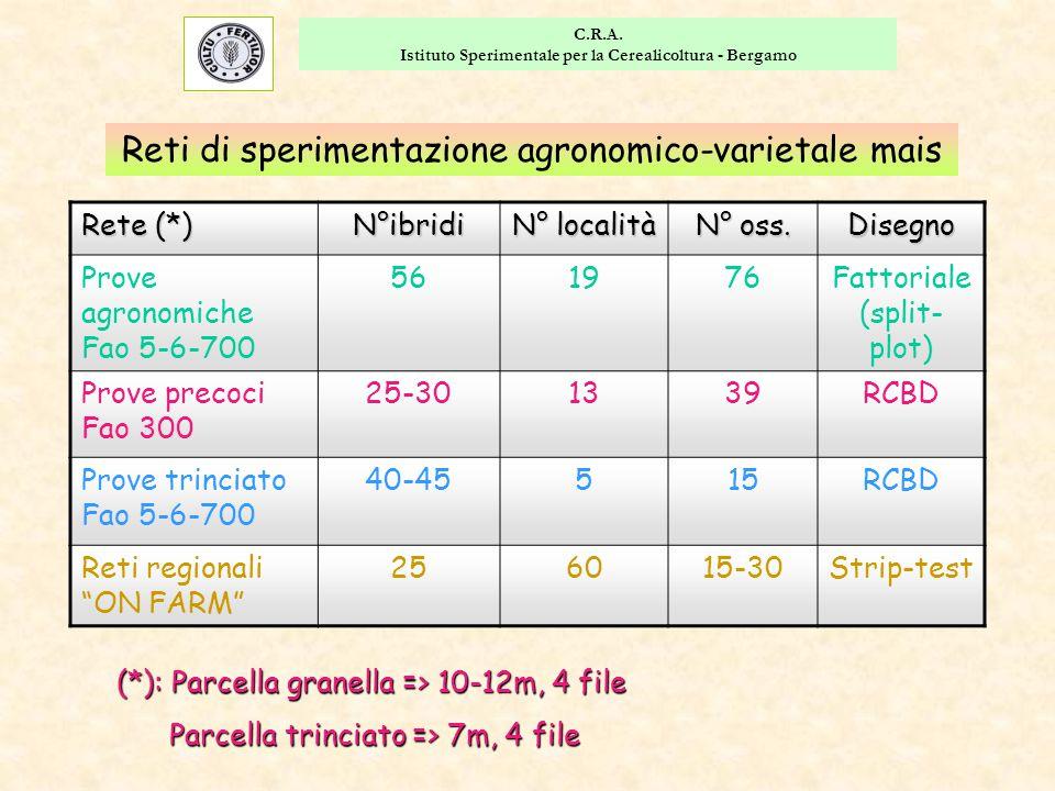 C.R.A. Istituto Sperimentale per la Cerealicoltura - Bergamo Effetto medio trattamenti chimici