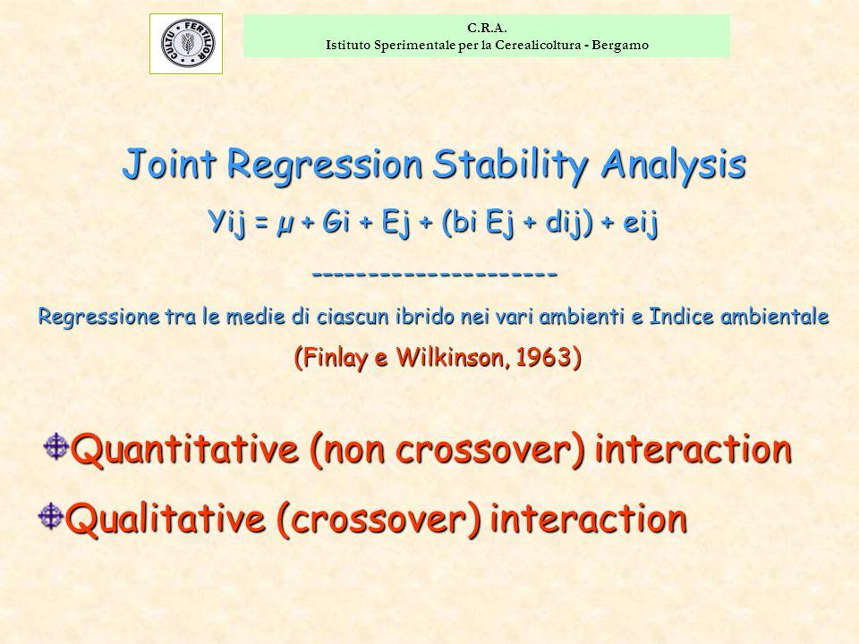 C.R.A. Istituto Sperimentale per la Cerealicoltura - Bergamo Quantitative (non crossover) interaction Qualitative (crossover) interaction Joint Regres