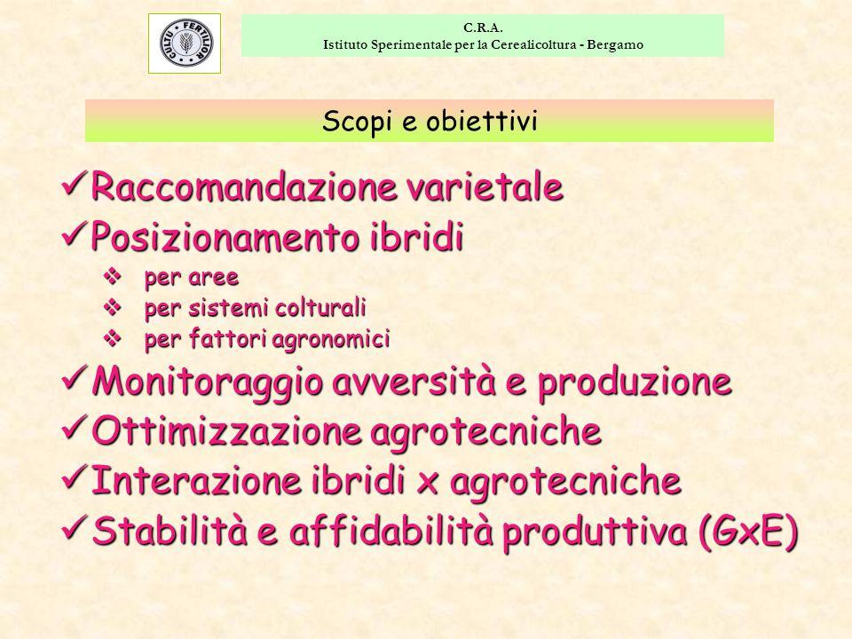 C.R.A. Istituto Sperimentale per la Cerealicoltura - Bergamo Scopi e obiettivi Raccomandazione varietale Raccomandazione varietale Posizionamento ibri