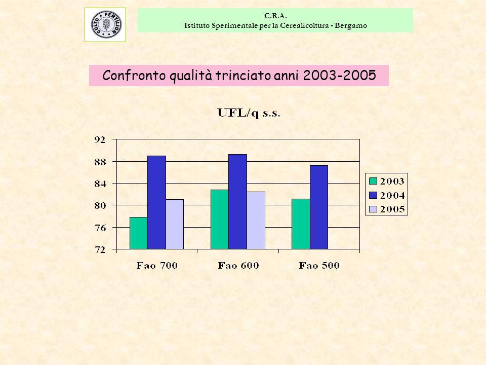 C.R.A. Istituto Sperimentale per la Cerealicoltura - Bergamo Confronto qualità trinciato anni 2003-2005