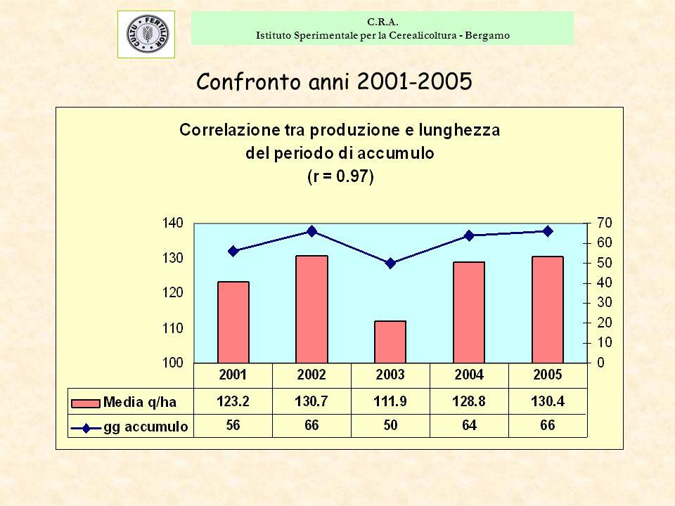 C.R.A. Istituto Sperimentale per la Cerealicoltura - Bergamo Confronto anni 2001-2005