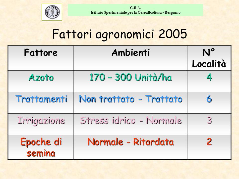 C.R.A. Istituto Sperimentale per la Cerealicoltura - Bergamo FattoreAmbientiN° LocalitàAzoto 170 – 300 Unità/ha 4 Trattamenti Non trattato - Trattato