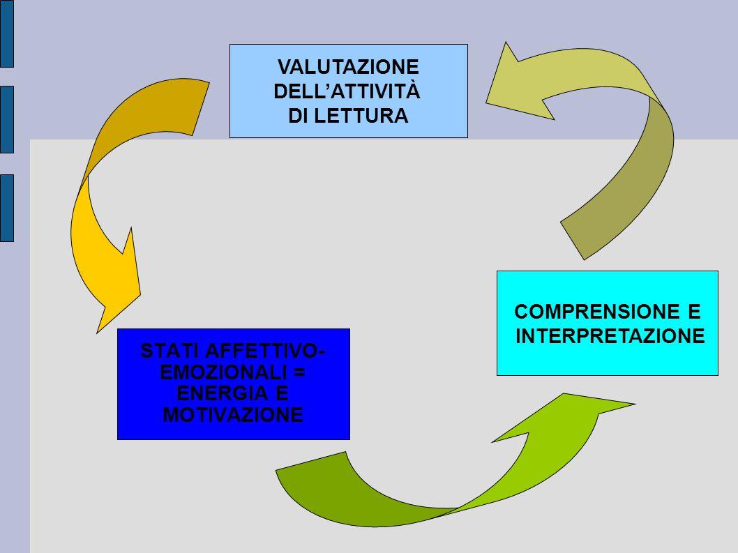 VALUTAZIONE DELL'ATTIVITÀ DI LETTURA STATI AFFETTIVO- EMOZIONALI = ENERGIA E MOTIVAZIONE COMPRENSIONE E INTERPRETAZIONE