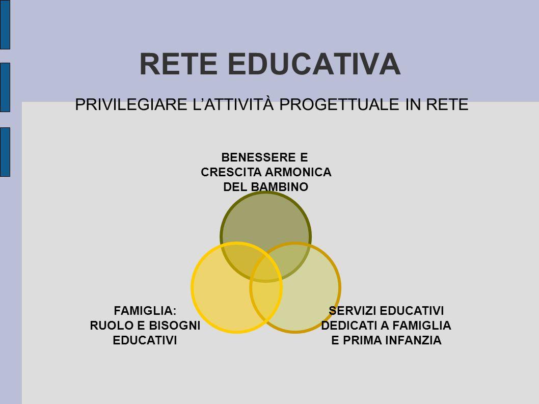 RETE EDUCATIVA BENESSERE E CRESCITA ARMONICA DEL BAMBINO SERVIZI EDUCATIVI DEDICATI A FAMIGLIA E PRIMA INFANZIA FAMIGLIA: RUOLO E BISOGNI EDUCATIVI PRIVILEGIARE L'ATTIVITÀ PROGETTUALE IN RETE